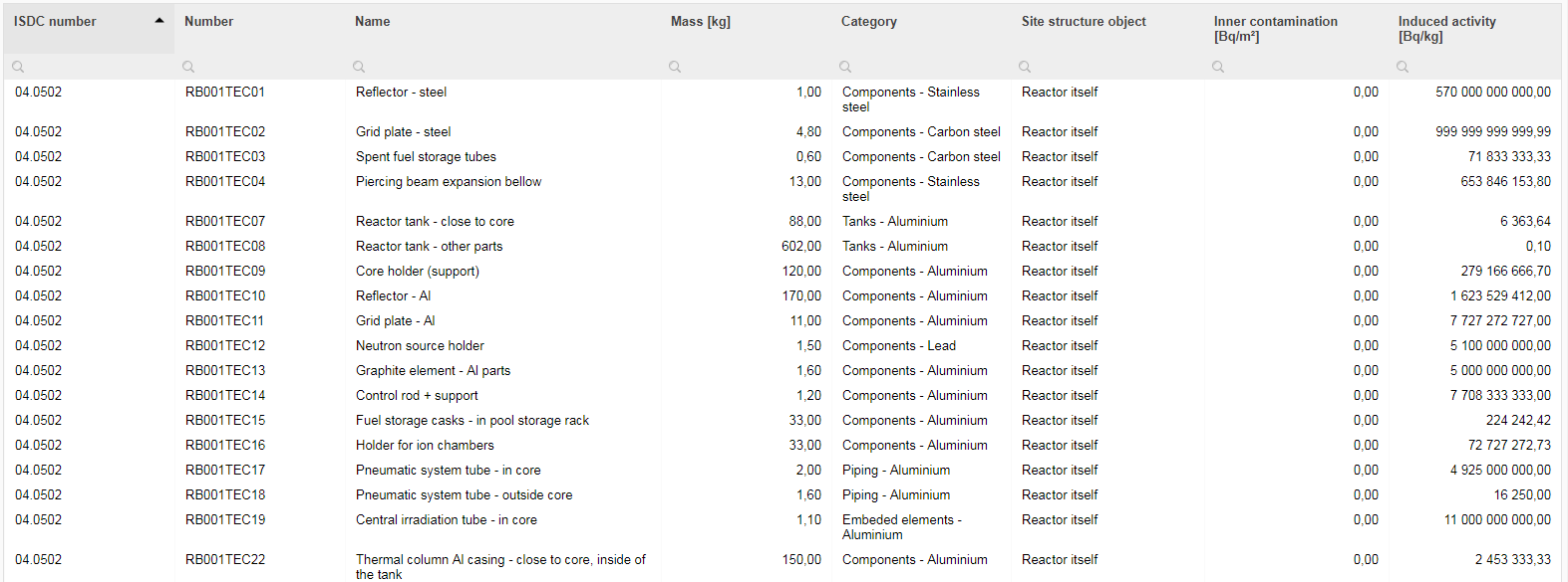 Examples set of inventory database used to estimate decommisioning costs with an accuracy less that +/- 10%. Size of the inventory database can be 10.000+ items.